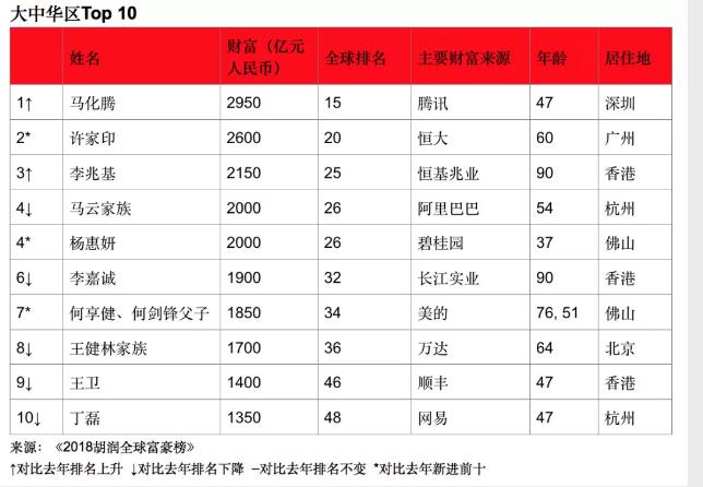 马化腾2950亿元成全球华人首富;全球电池容量最大手机发布;网易云音乐拿下华研版权